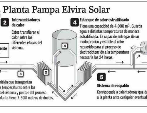 Termosolar Pampa Elvira recibe galardón internacional